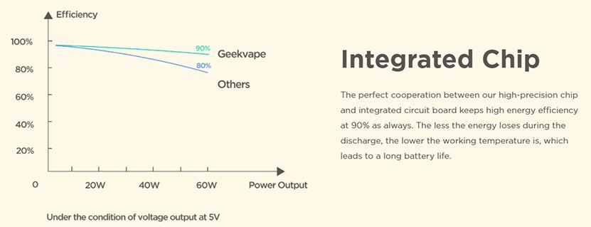 Geekvape Obelisk 60 Kit chip