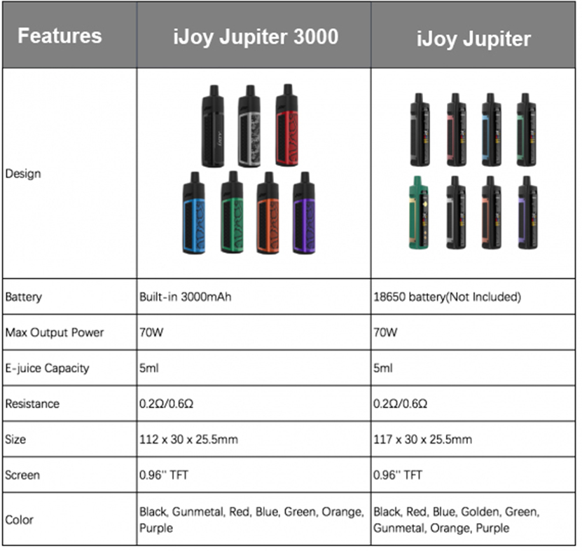 JUPITER 3000 Mod Pod Kit Comparison with JUPITER Kit