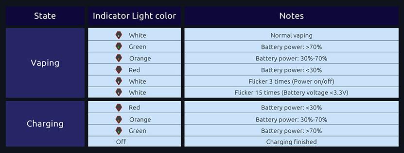 SMOK VAPE PEN Nord 22 Kit LED Indicator