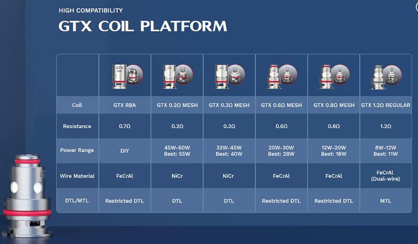 Vaporesso GTX Coil Feature 5